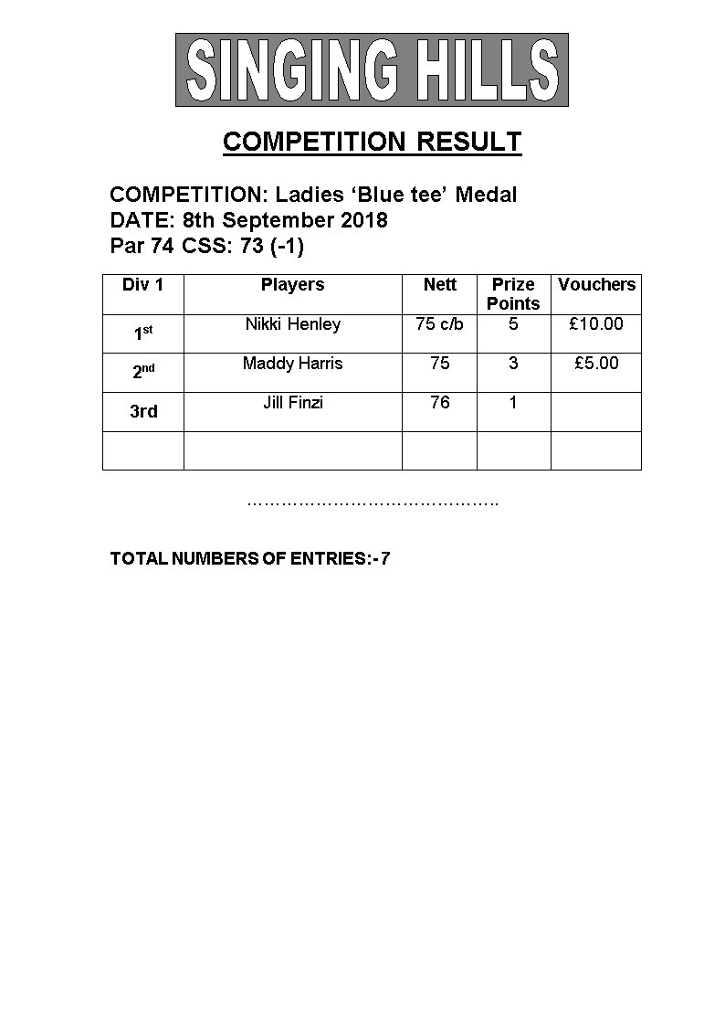 Blue Tee Medal 08092018 Results