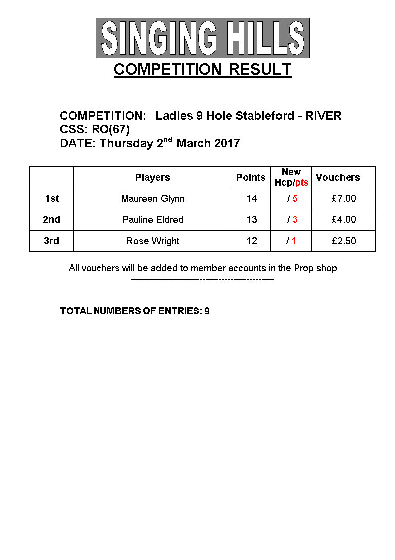 LADIES 9 hole STABLEFORD02032017 Results