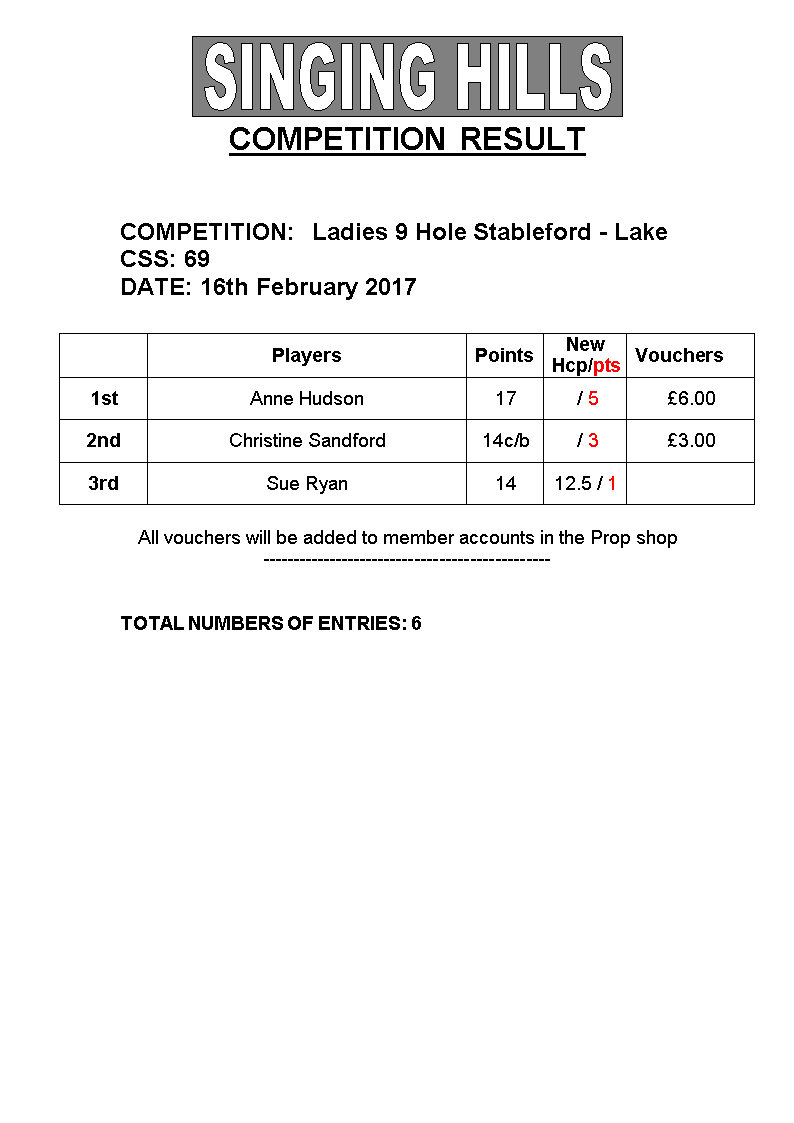 LADIES 9 hole STABLEFORD16022017 Results