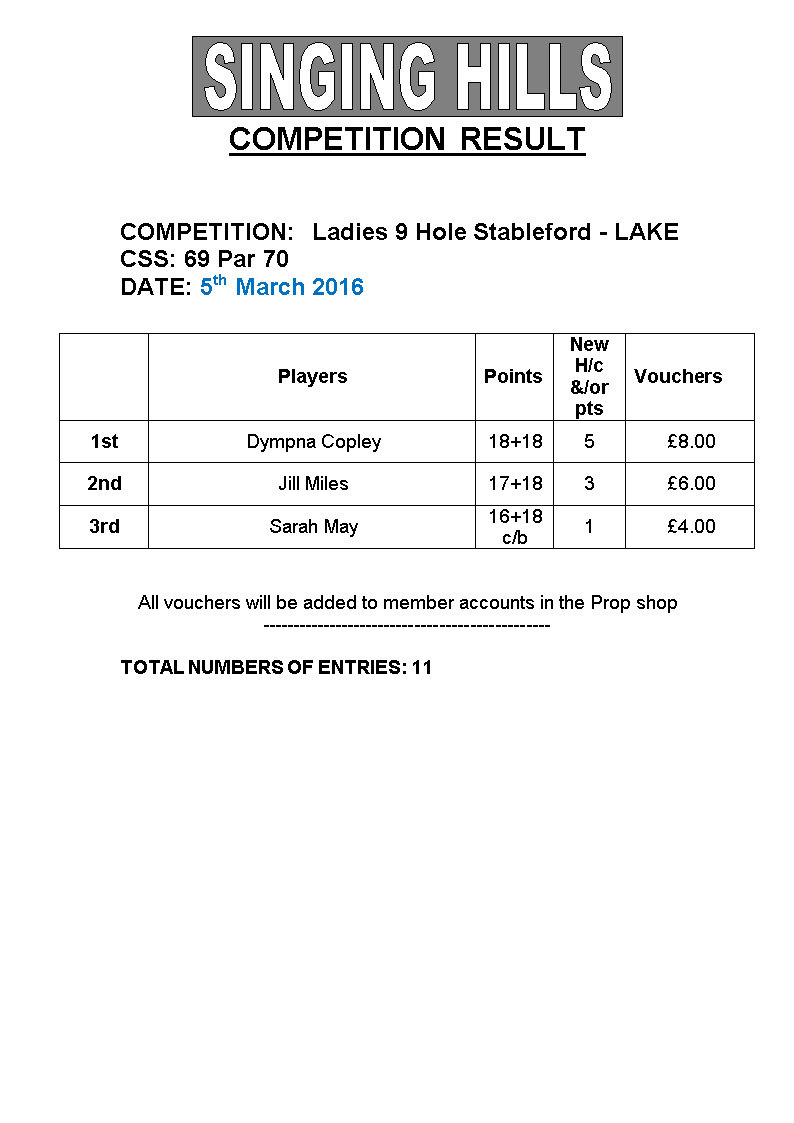 LADIES 9 hole STABLEFORDMarch2016 Results