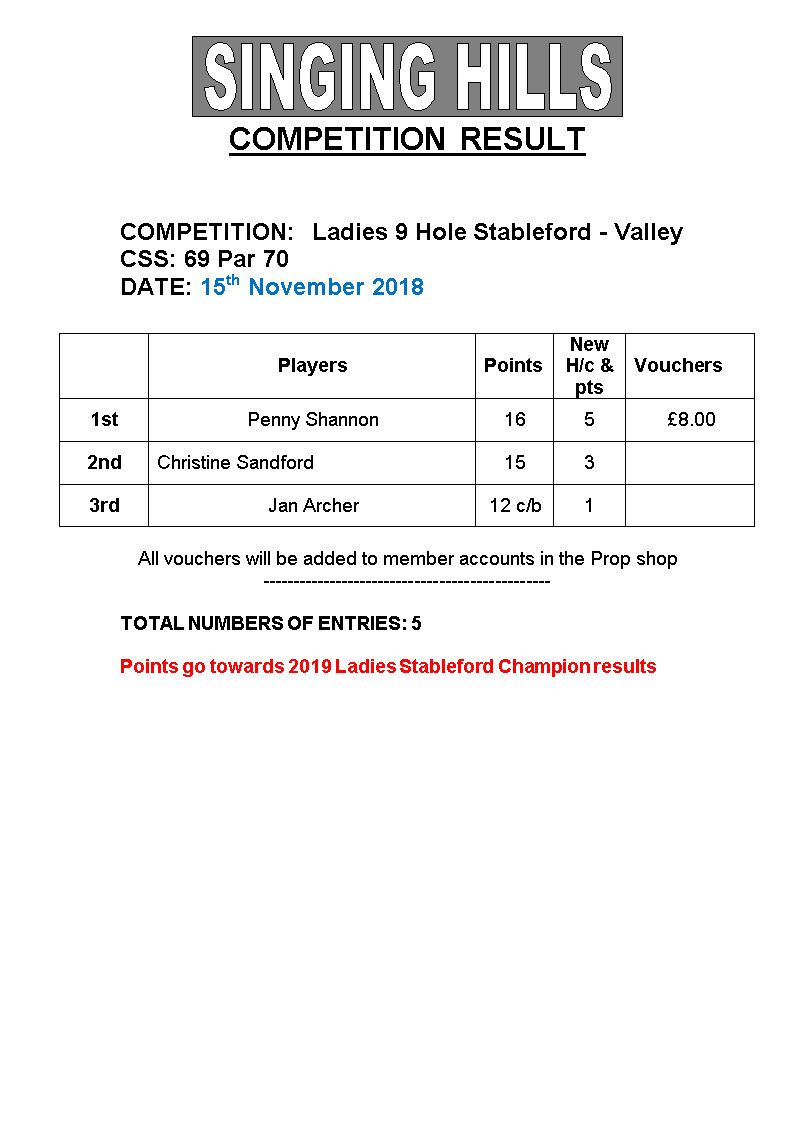 LADIES 9 hole STABLEFORDNov2018 Results