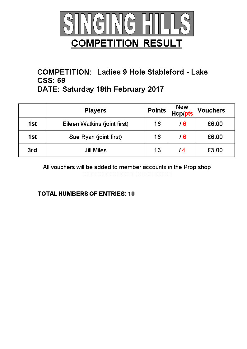 LADIES 9 hole STABLEFORDSaturday18022017 Results