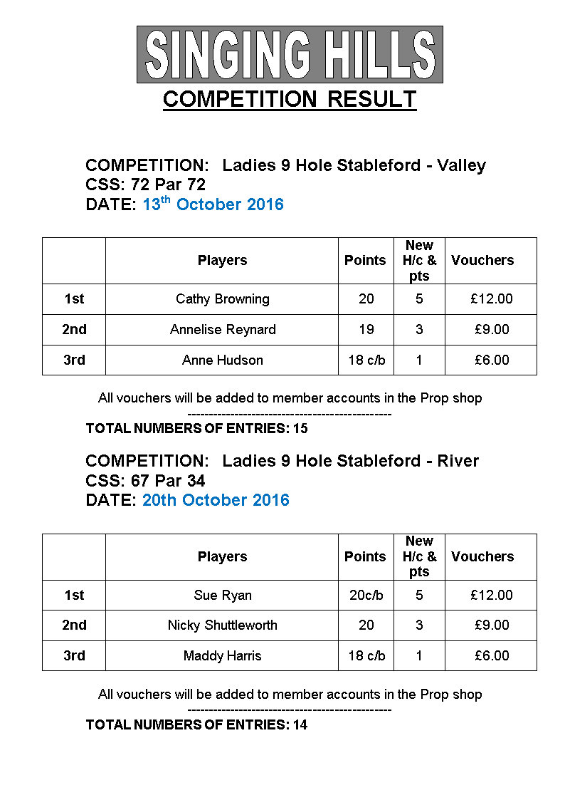 LADIES 9 hole STABLEFORDsoctober2016 Results
