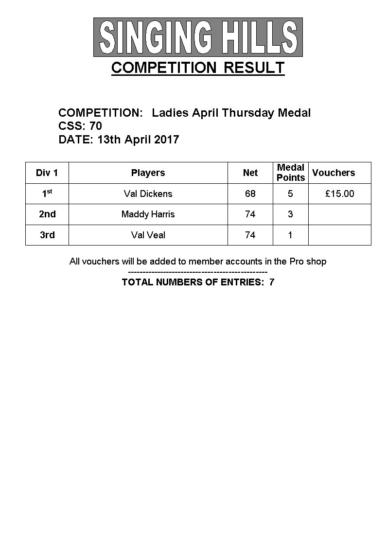LADIES April 13th midweek medal