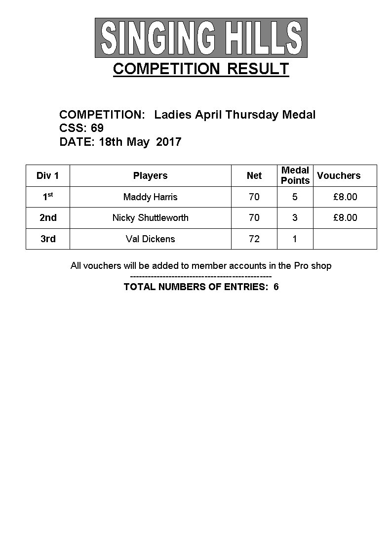 LADIES May 18th midweek medal