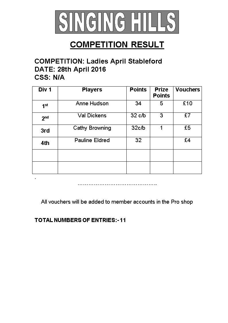 Ladies April 28th Stableford 2016 Results