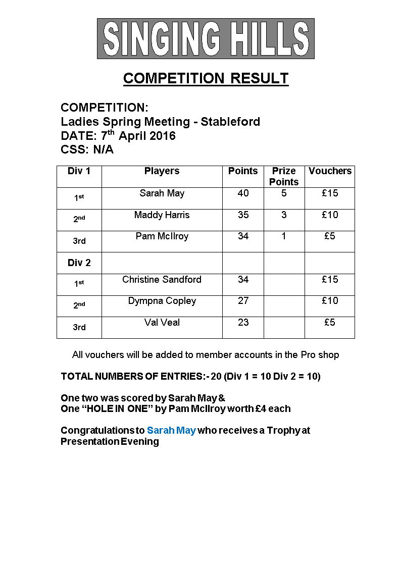 Ladies April Sat Stableford 2016 Results