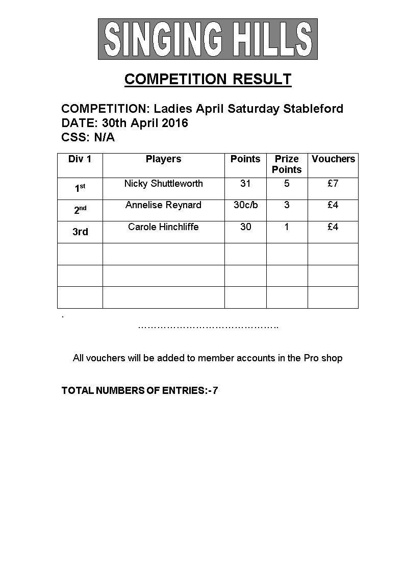 Ladies April Saturday 30th Stableford 2016 Results
