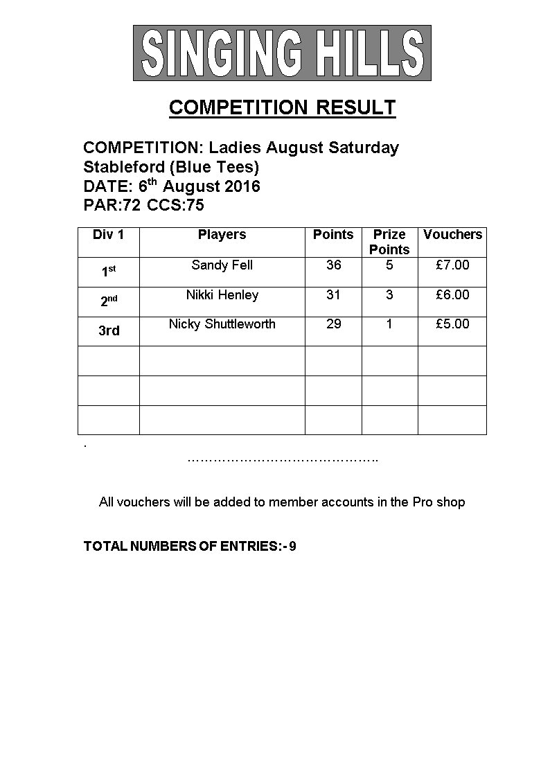 Ladies August Blue Saturday Stableford 2016 Results