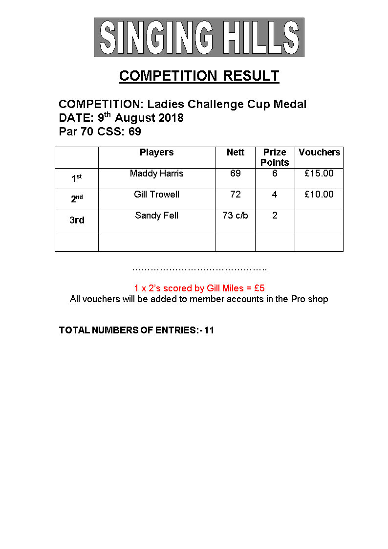 Ladies Challenge Cup Medal 2018 Results