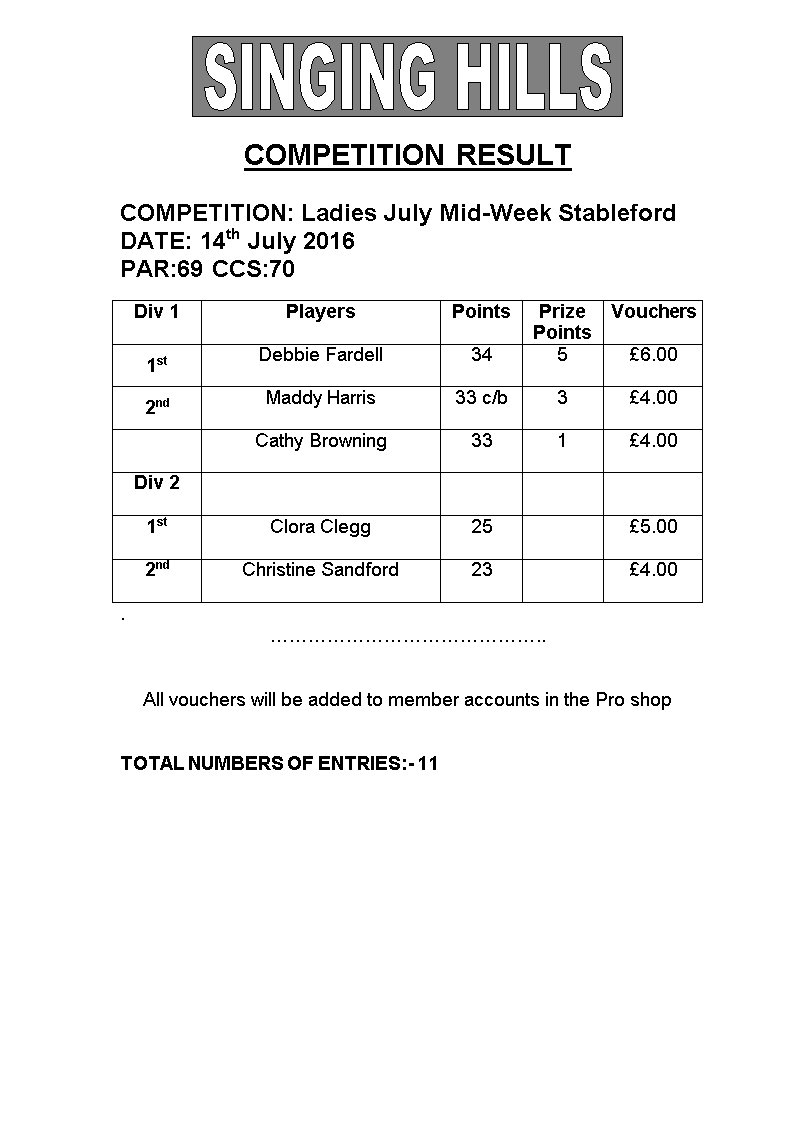 Ladies JULY MIDWEEK Stableford 2016 Results