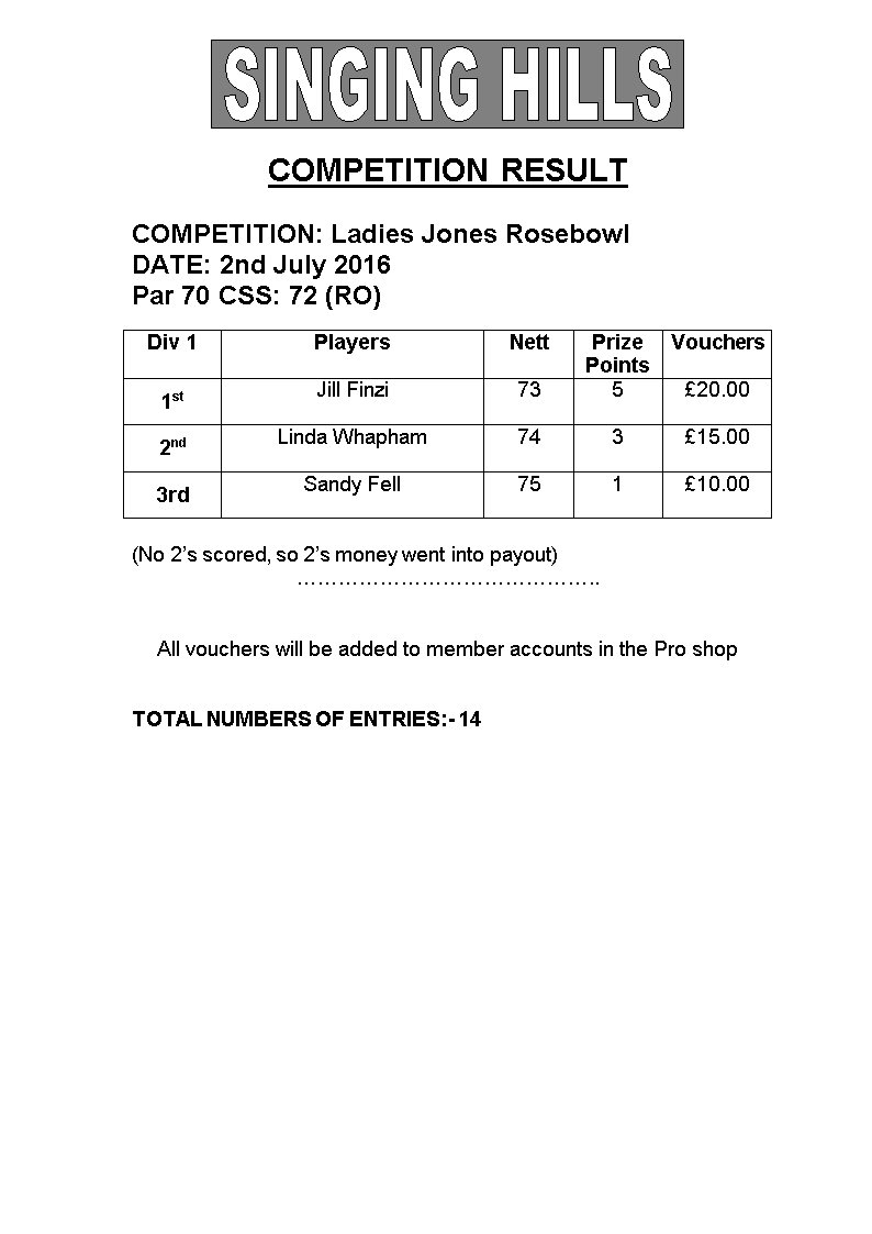 Ladies Jones Rosebowl Medal 2016 Results
