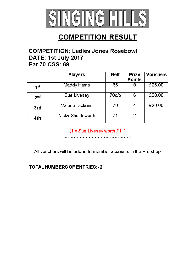 Ladies Jones Rosebowl Medal 2017 Results