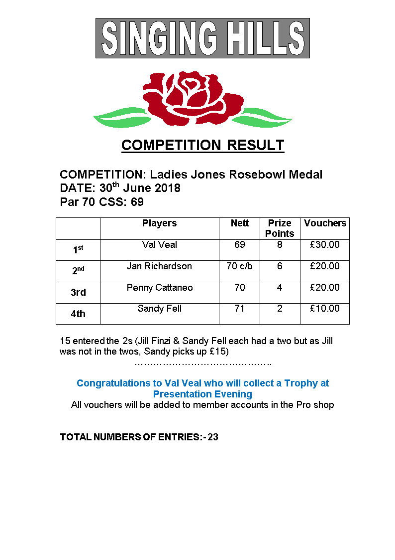 Ladies Jones Rosebowl Medal 2018 Results