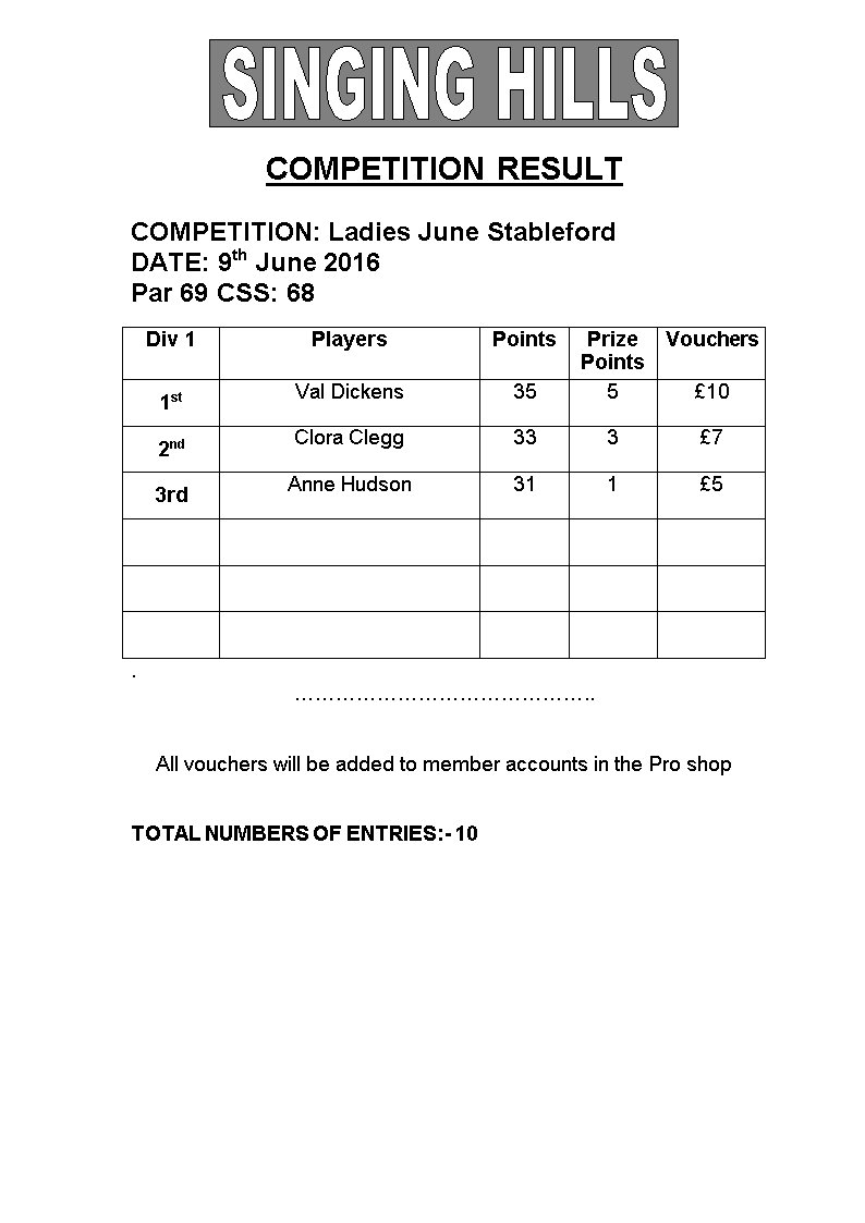 Ladies June Mid week Stableford 2016 Results1