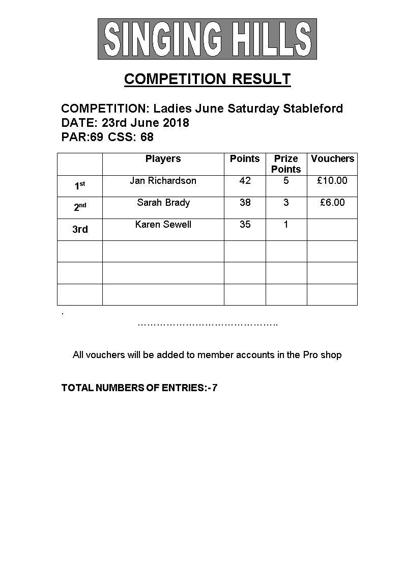 Ladies June Saturday Stableford 230618 Results