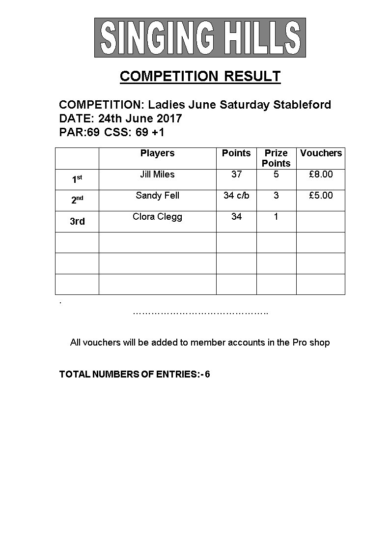 Ladies June Saturday Stableford 240617 Results