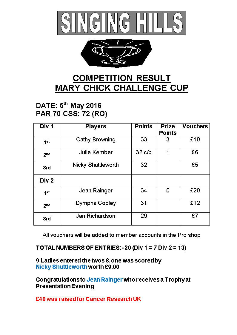 Ladies Mary Chick Stableford 2016 Results