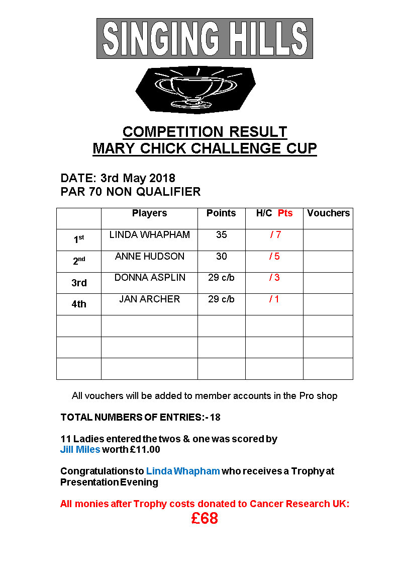 Ladies Mary Chick Stableford 2018 Results