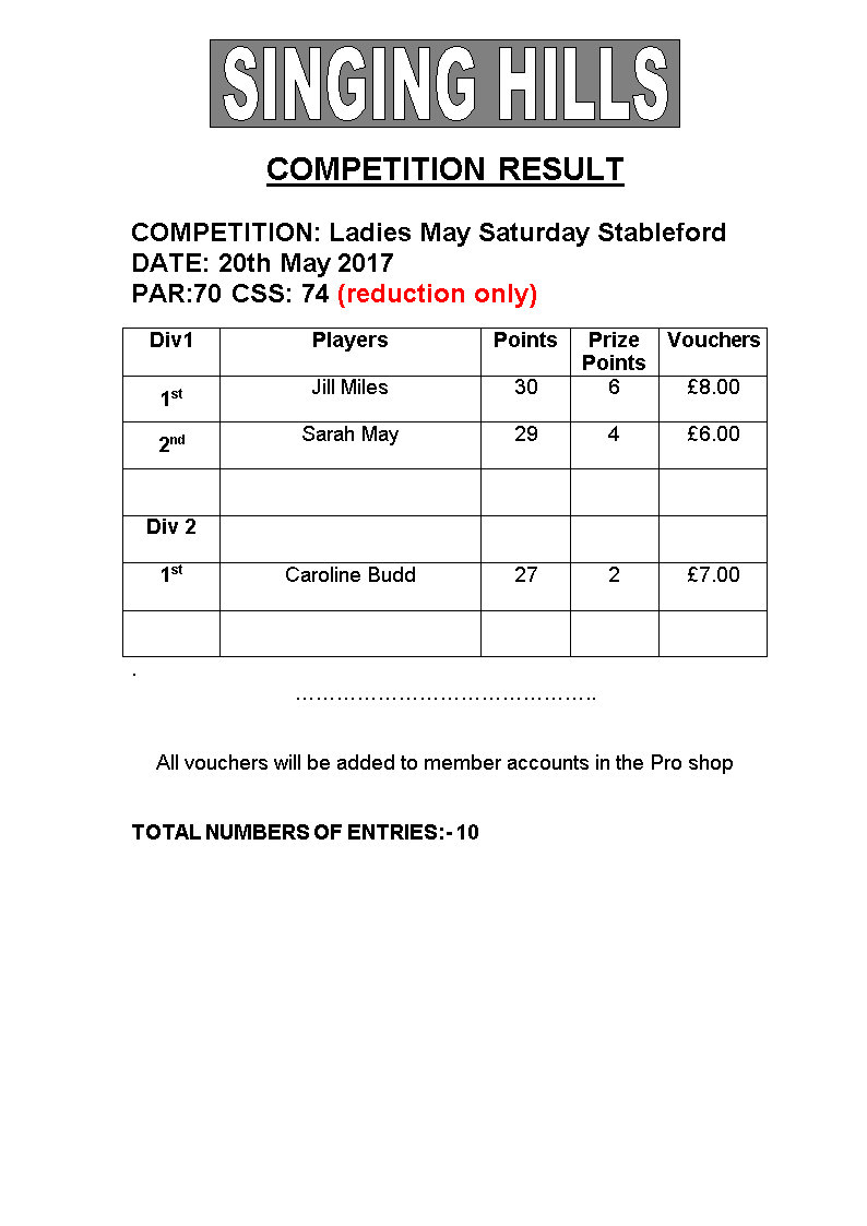 Ladies May Saturday Stableford 200517 Results