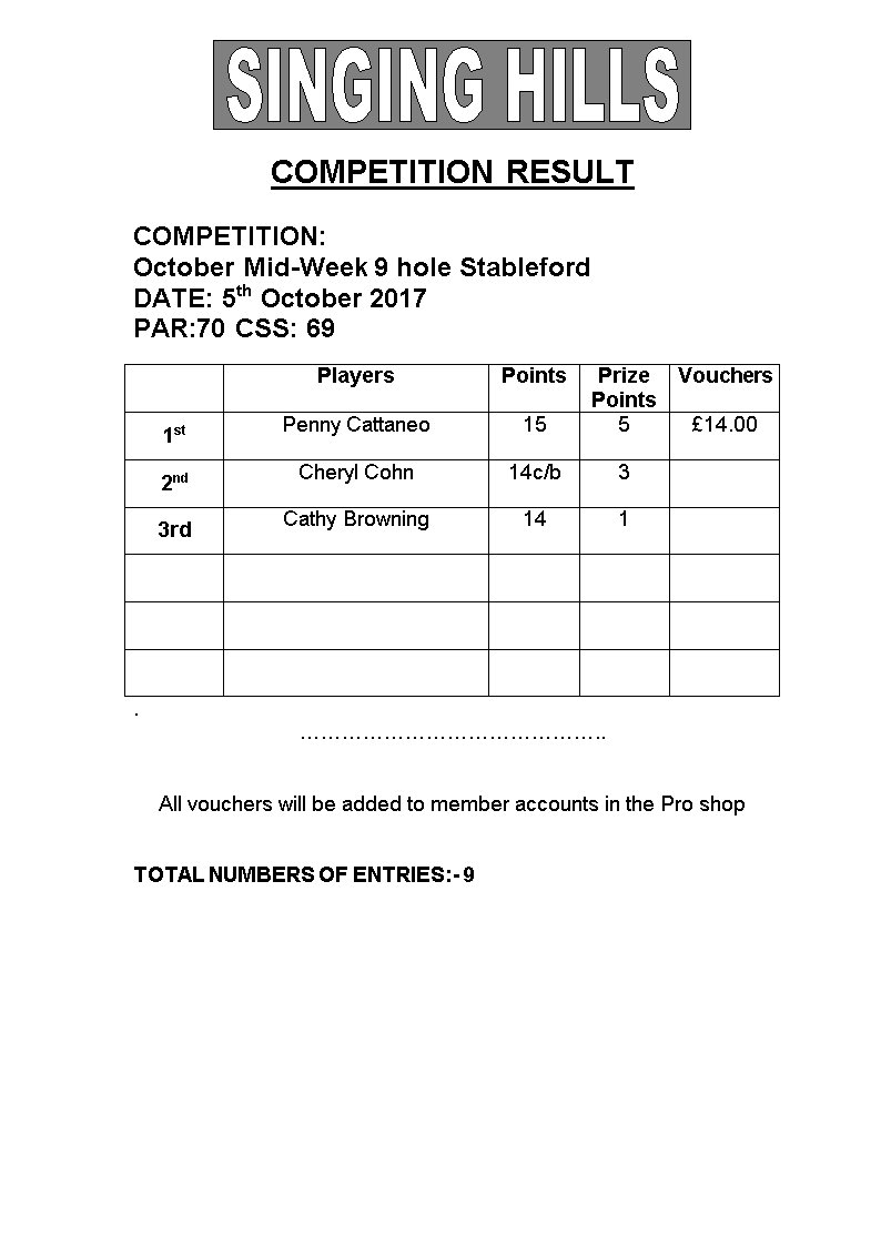 Ladies Mid Week Stableford 051017 Results
