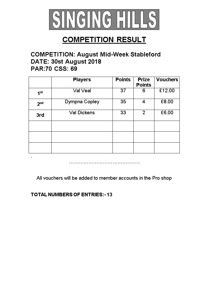 Ladies Mid Week Stableford 300818 Results