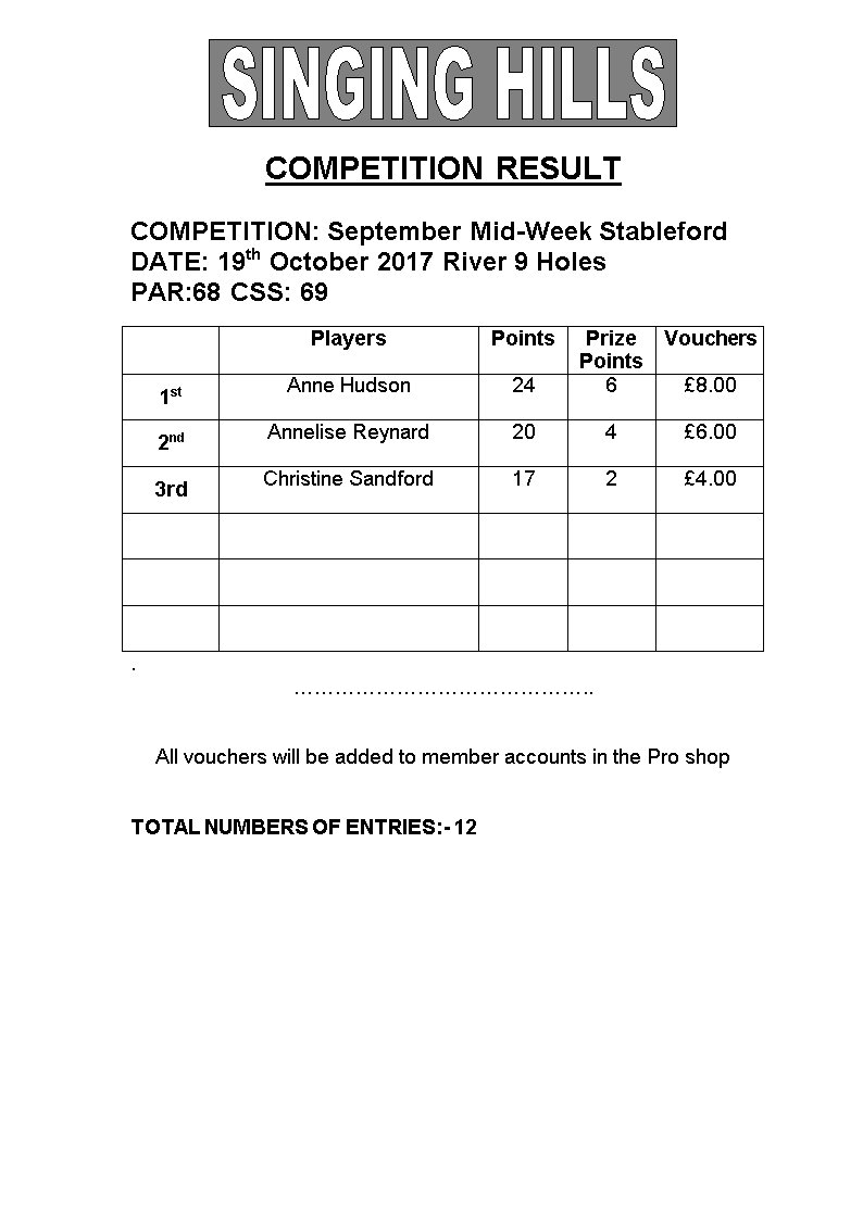 Ladies Mid Week Stableford 9holes 191017 Results