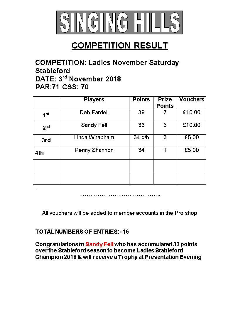 Ladies November Saturday Stableford 031118 Results