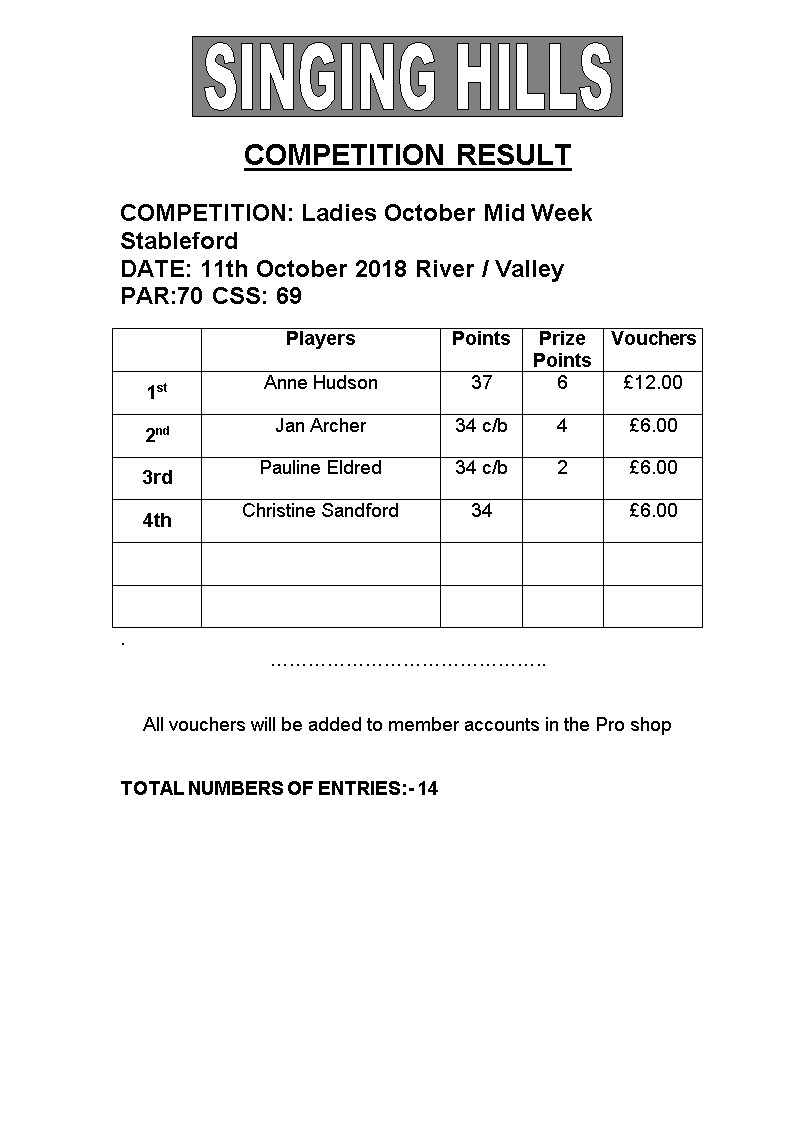 Ladies Oct Thur Stableford 111018 Results