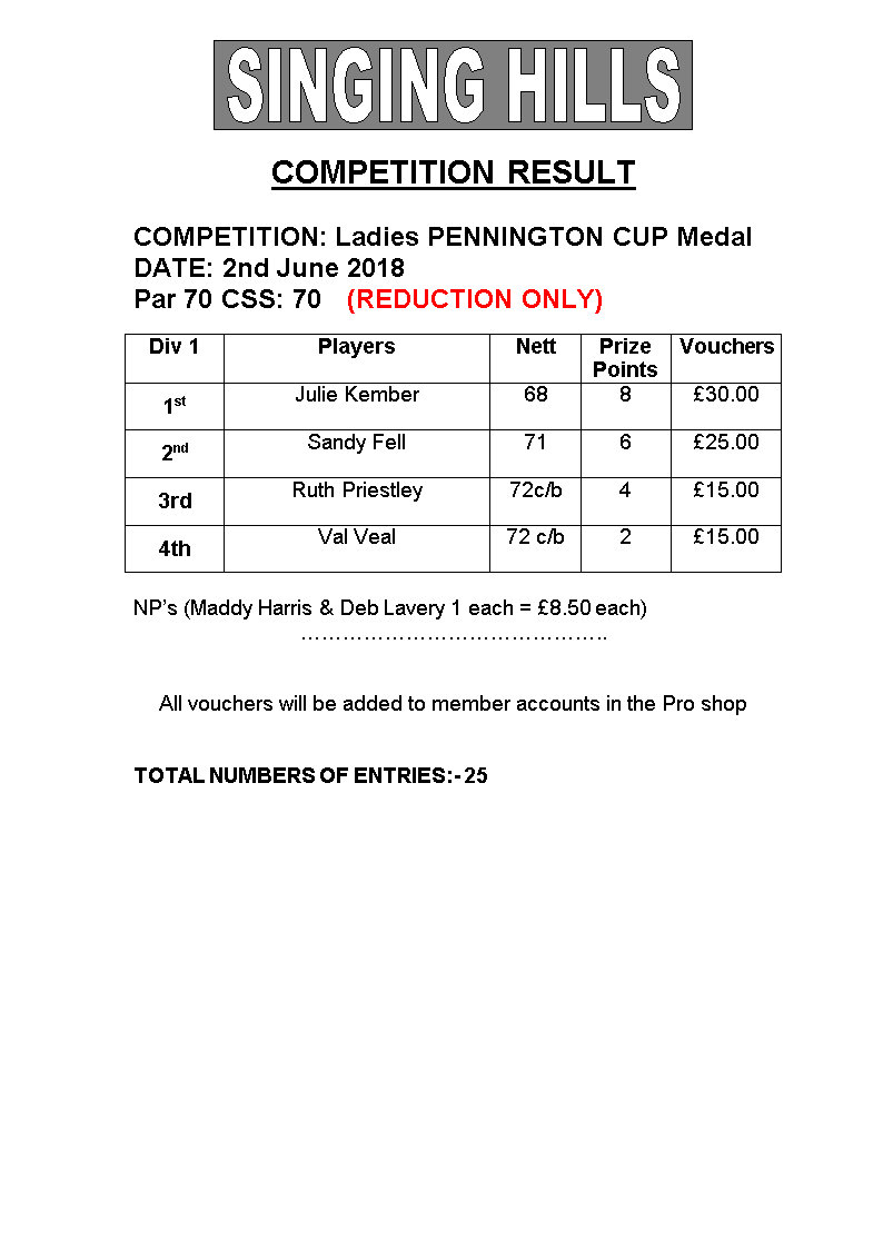 Ladies Pennington Cup Medal 2018 Results