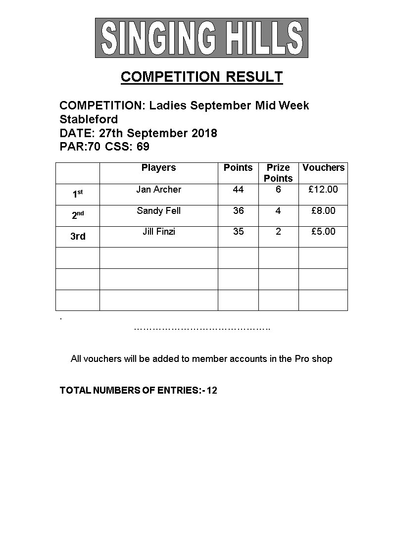 Ladies Sept Thur Stableford 270918 Results