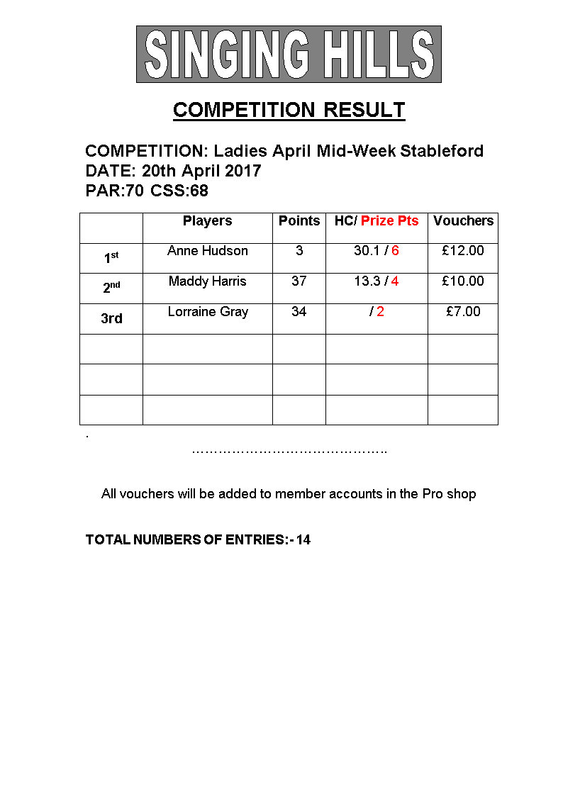 Ladies Stableford 200417 Results