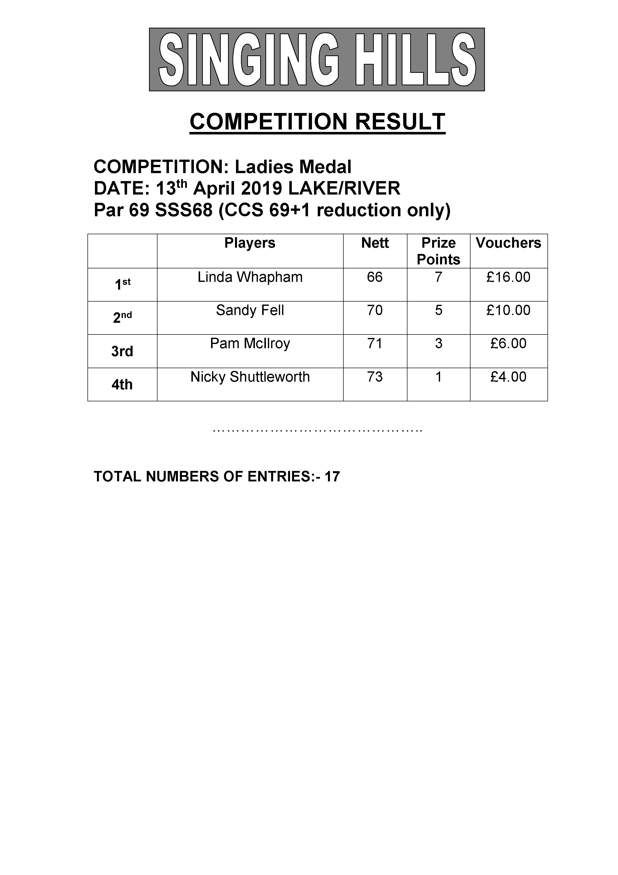 Medal 130419 Results
