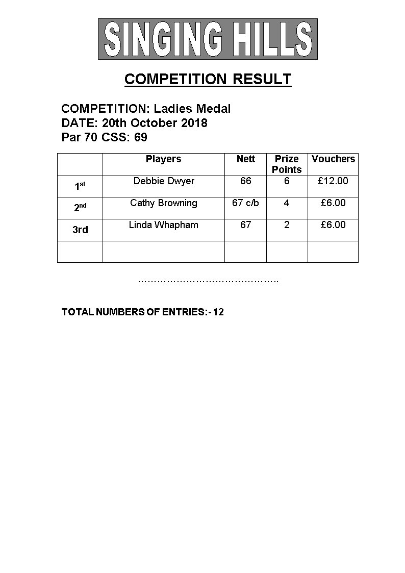 Medal 201018 Results