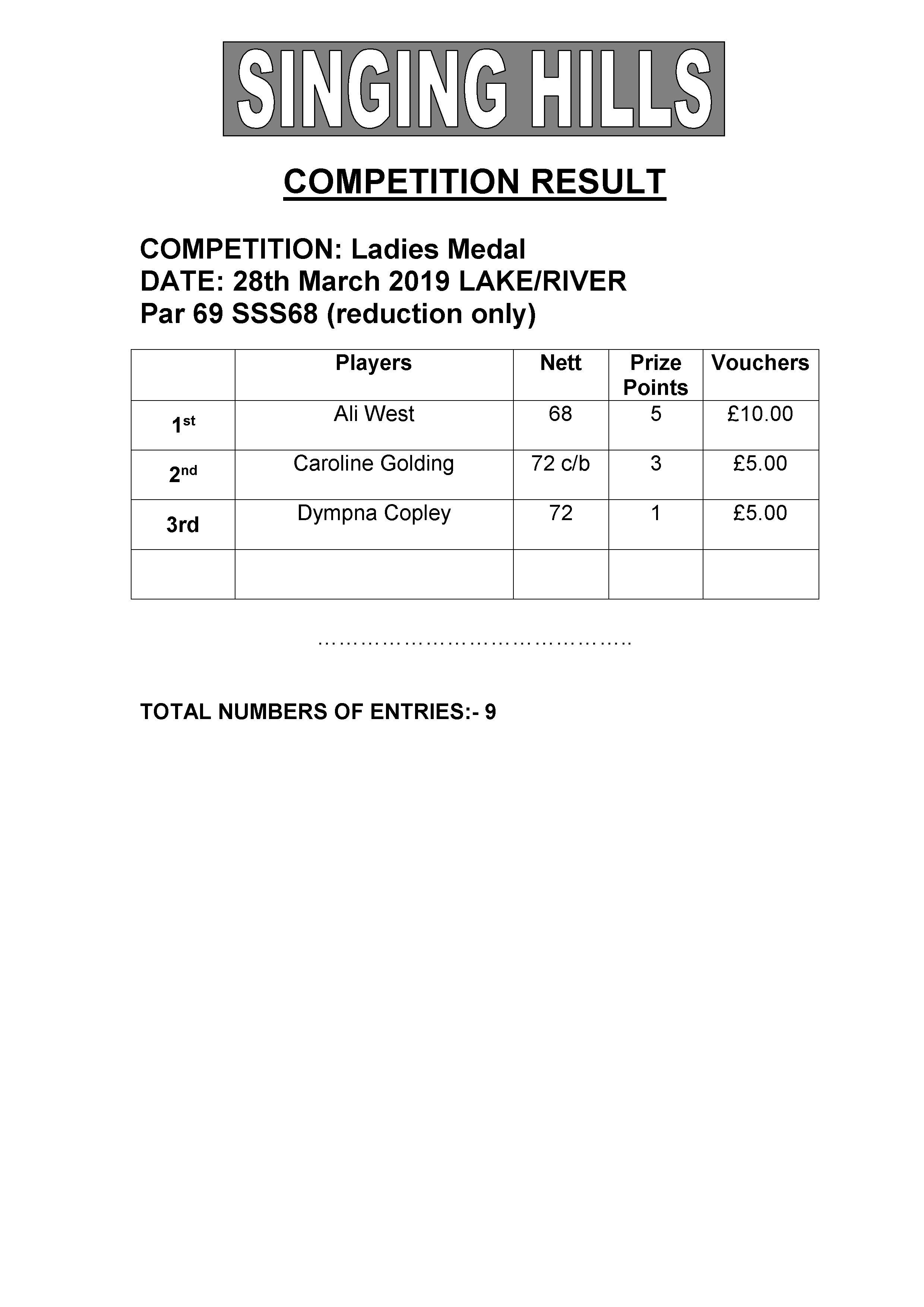 Medal 280319 Results
