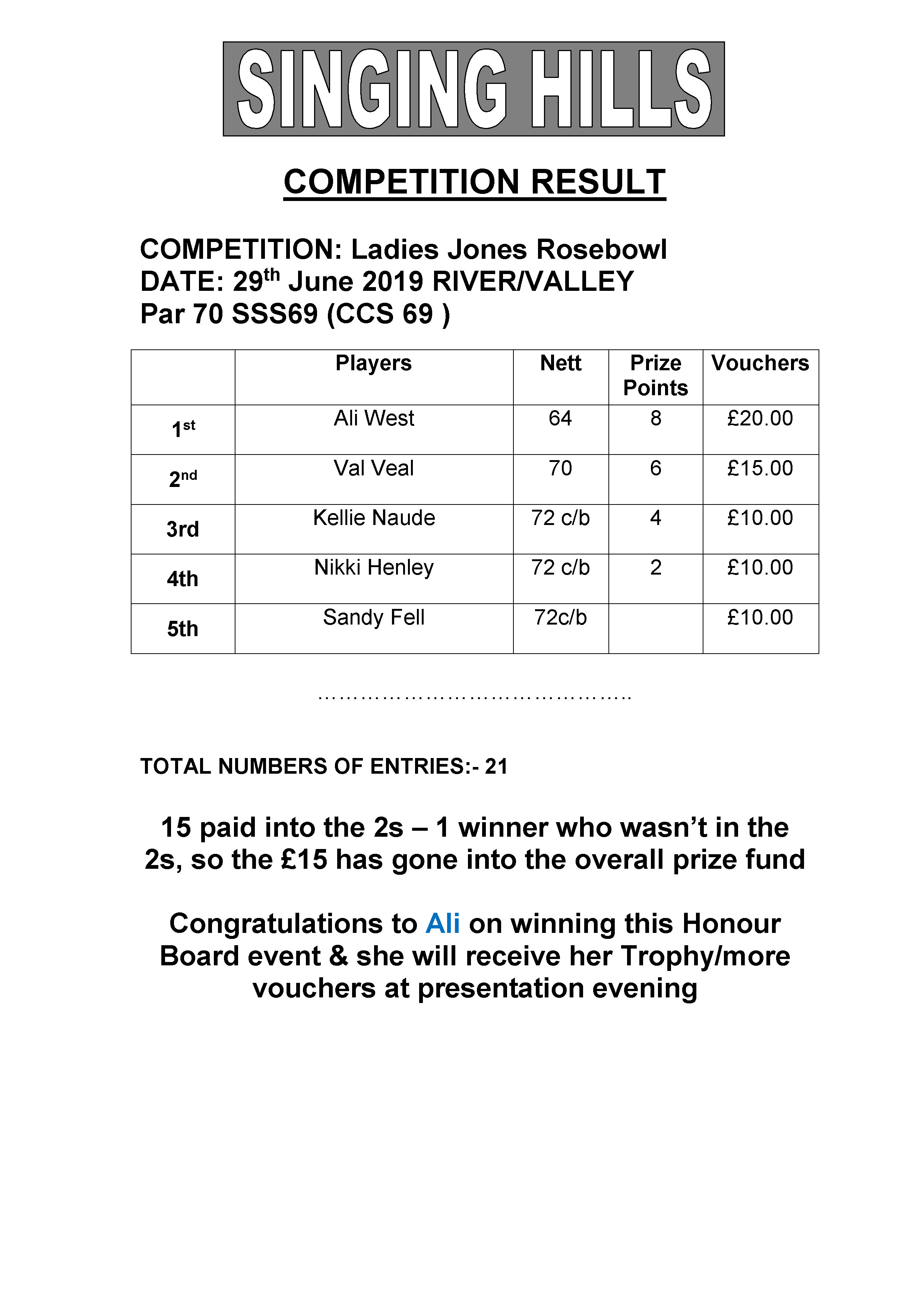 Medal Jones Rosebowl 2019 Cup Results
