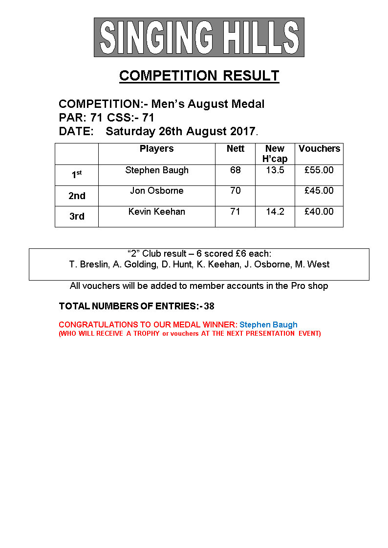 Mens August Medal 2017Results