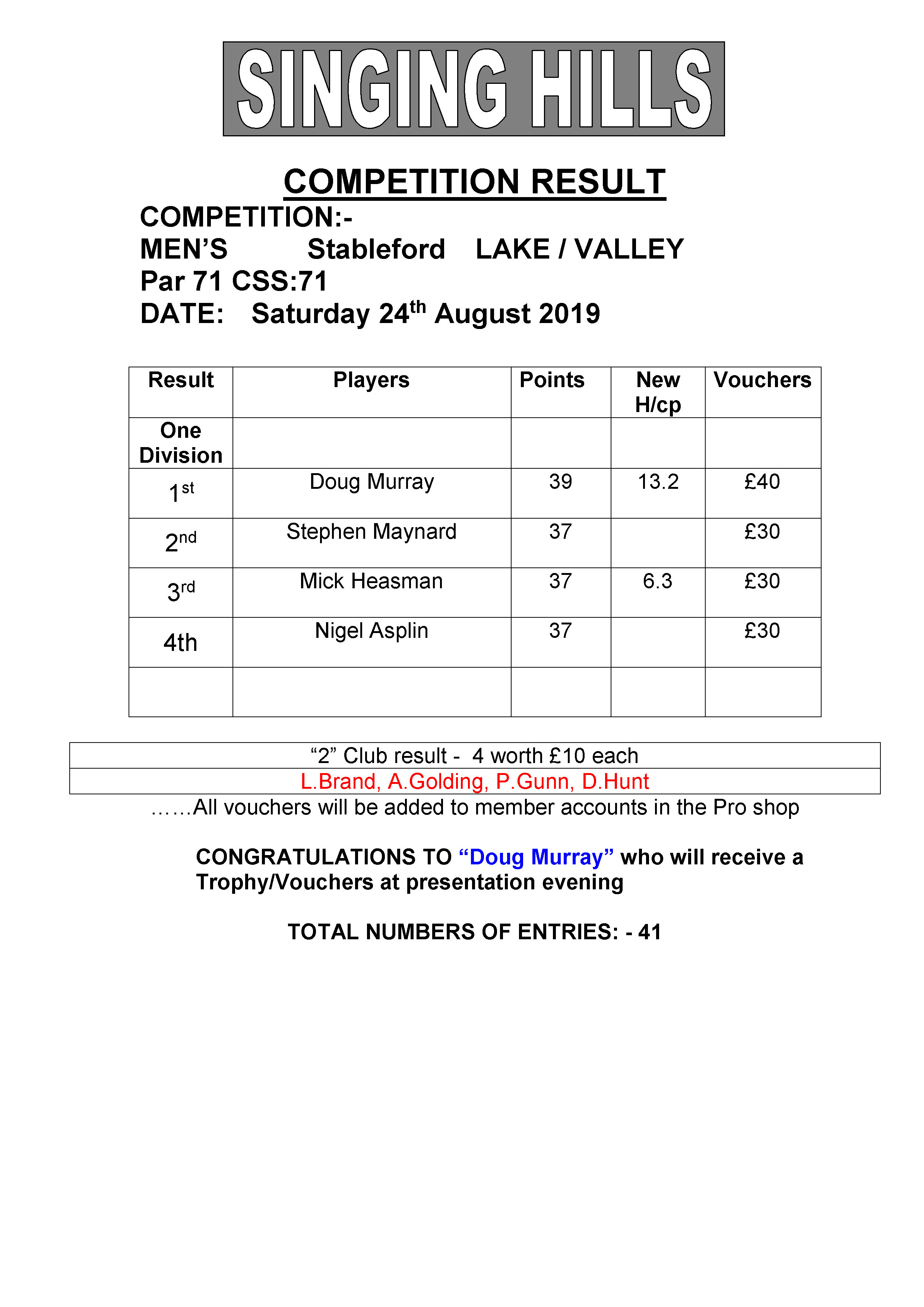 Mens August stableford 2019 result