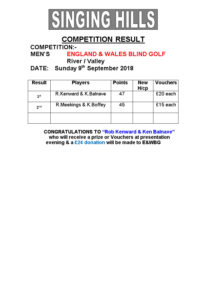Mens EWBG stableford 2018 result