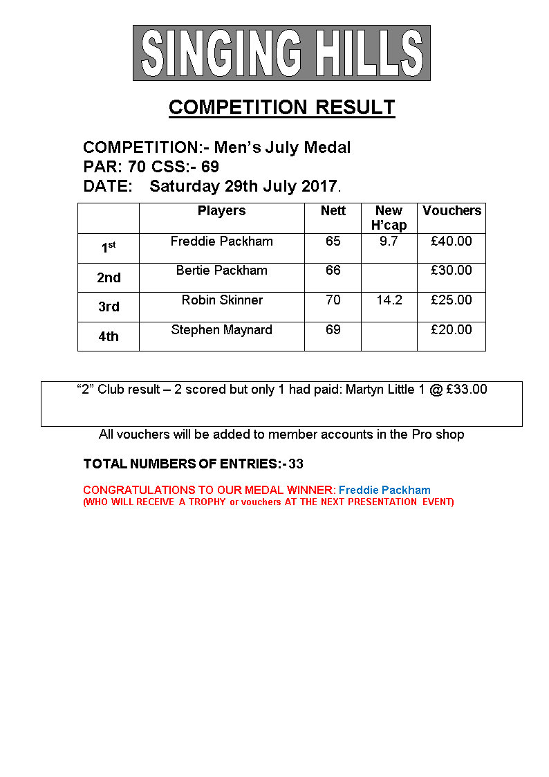 Mens July Medal 2017Results