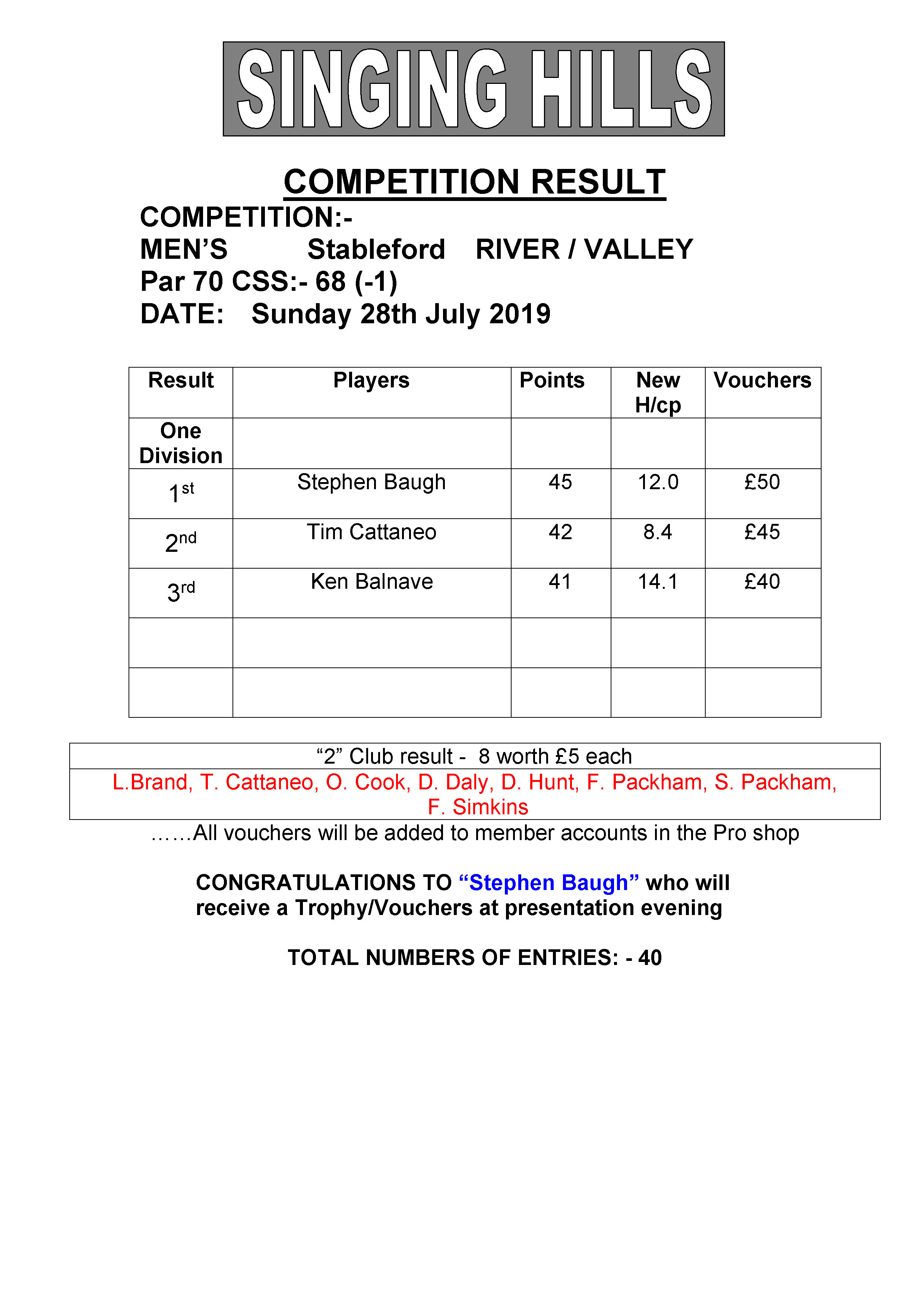 Mens July stableford 2019 result