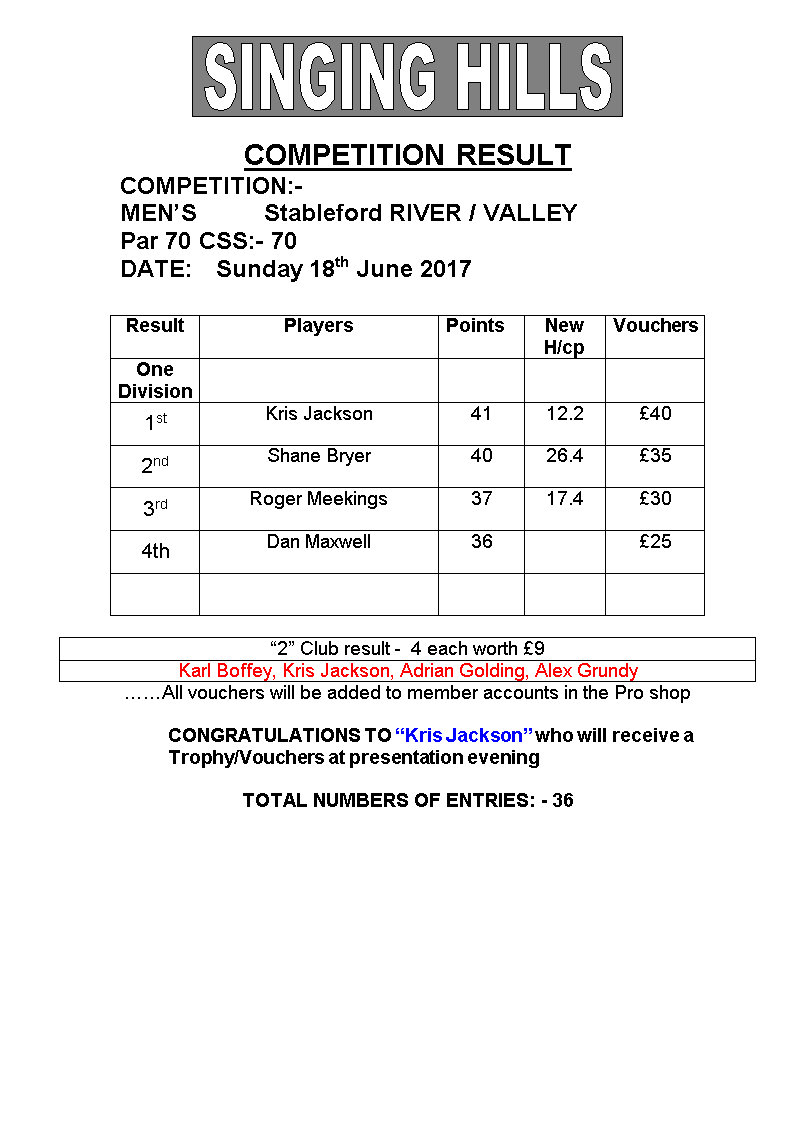 Mens June 18th stableford 2017 result