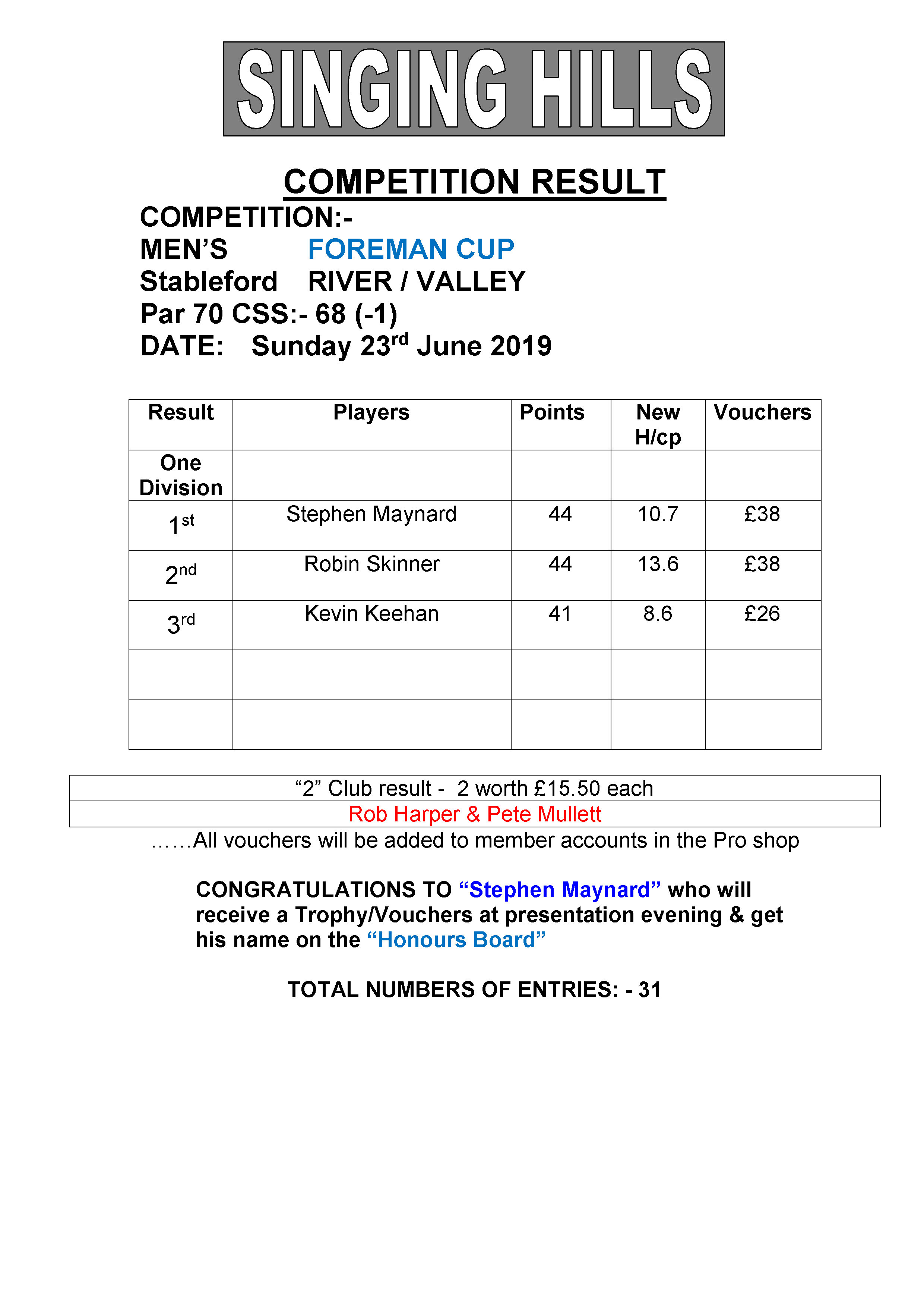Mens June ForemanCup stableford 2019 result