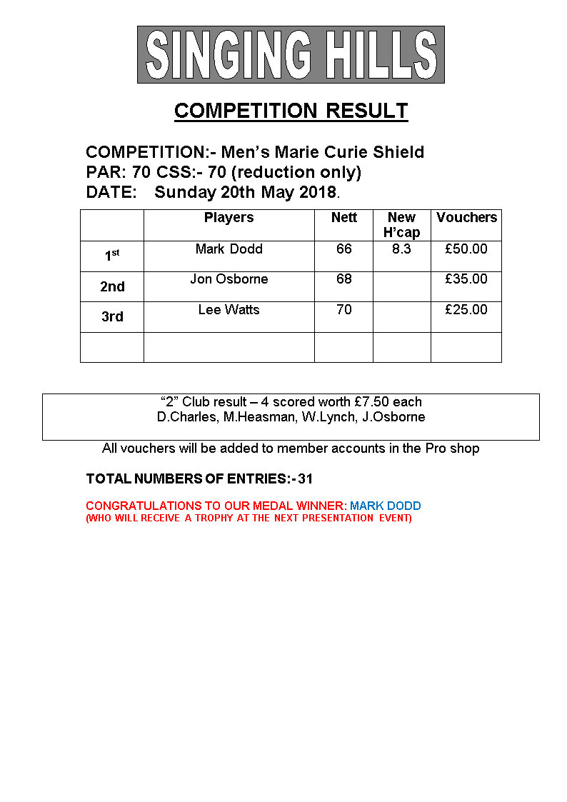 Mens Marie Curie Medal 2018Results