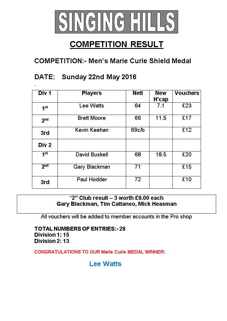 Mens Mike Nunn Medal 2016 April Results2