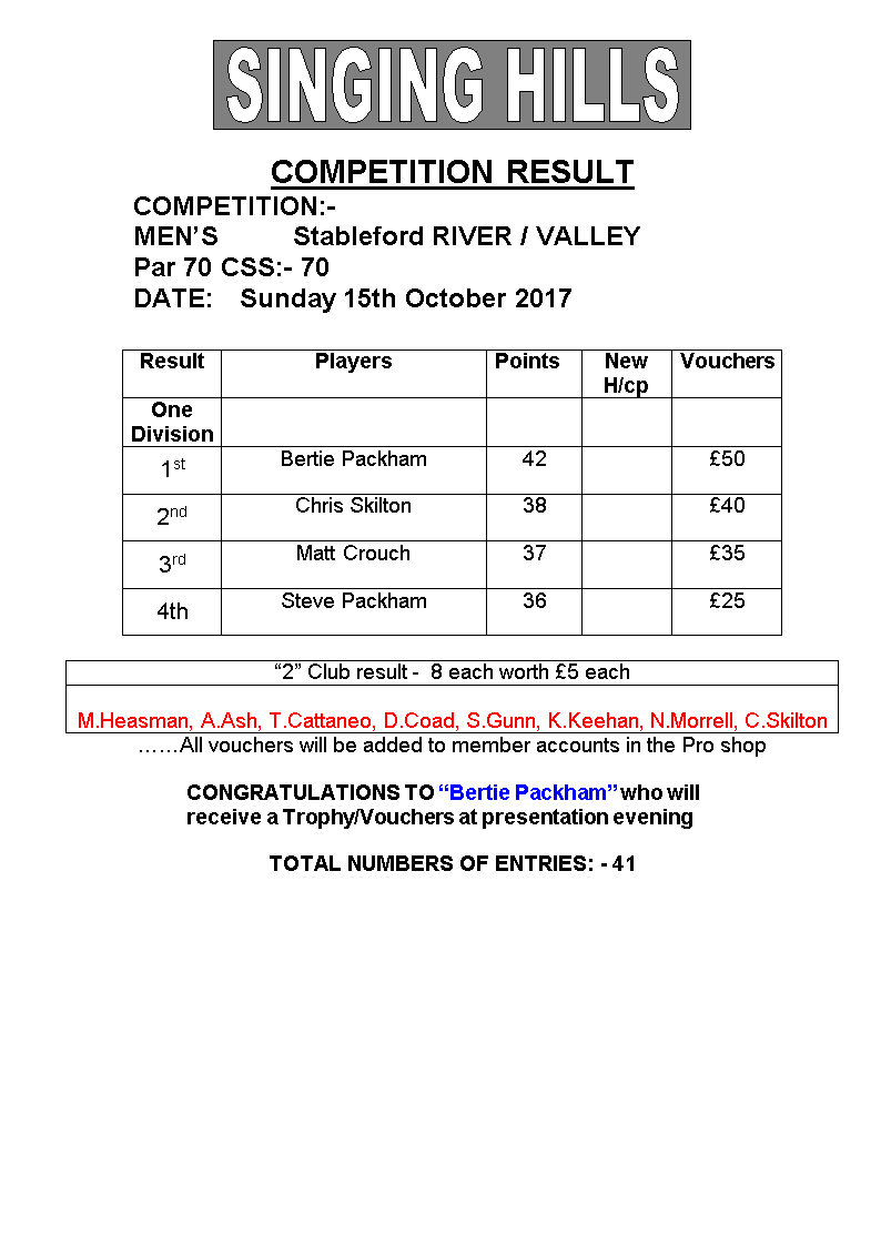 Mens October stableford 15102017 result