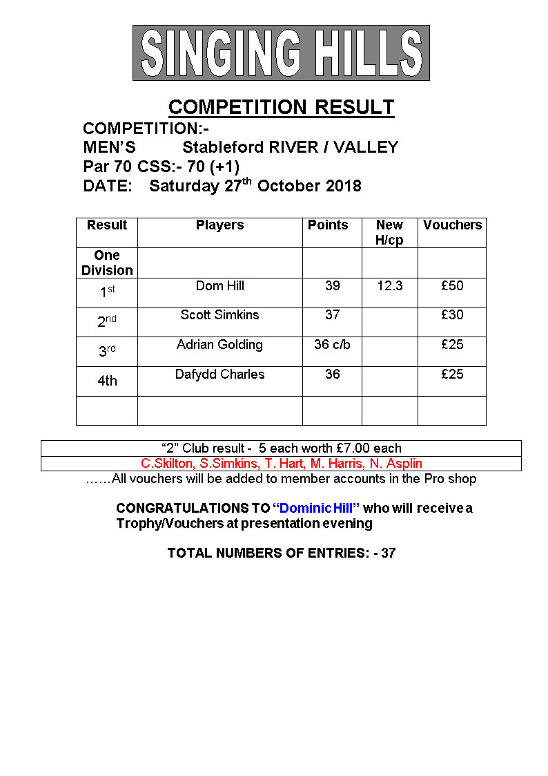 Mens October stableford 2018 result