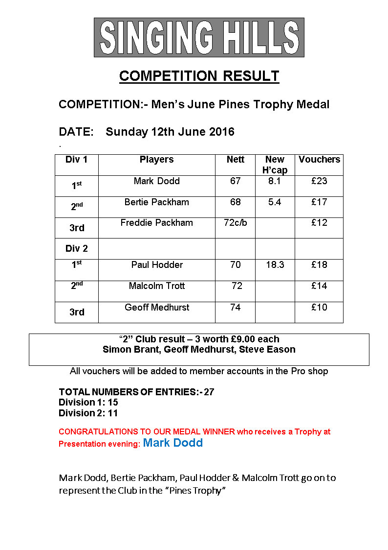 Mens Pines 2016 June Results2