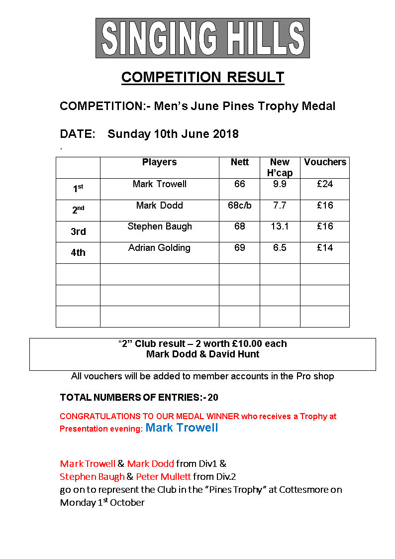 Mens Pines 2018 June Results
