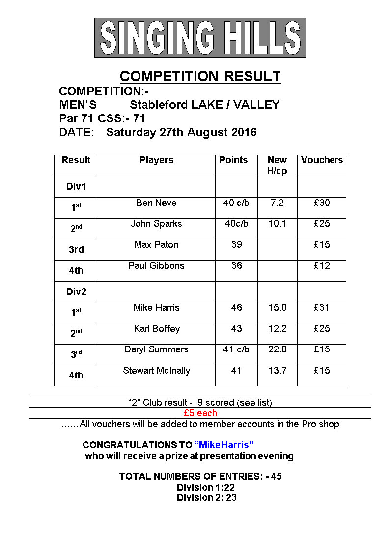Mens Saturday August stableford 2016 result